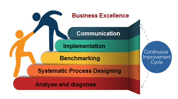 Business-Process-Development